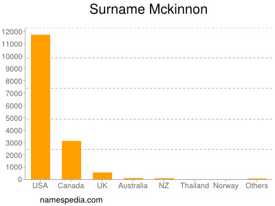 Surname Mckinnon