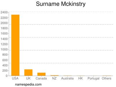 Surname Mckinstry