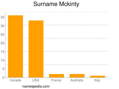 Surname Mckinty