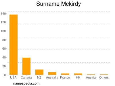 Surname Mckirdy
