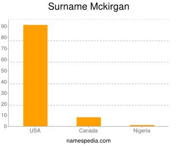 Surname Mckirgan