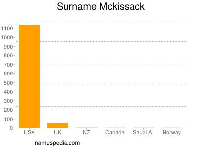 Surname Mckissack