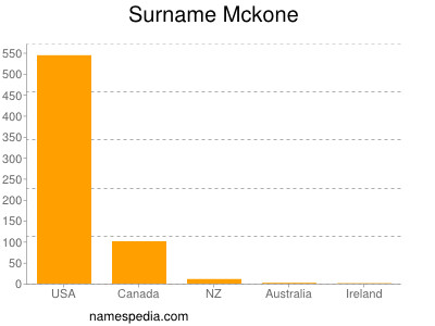 Surname Mckone