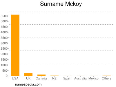 Surname Mckoy