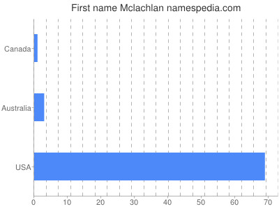 Given name Mclachlan
