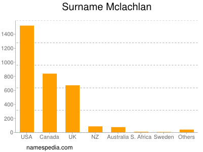 Surname Mclachlan