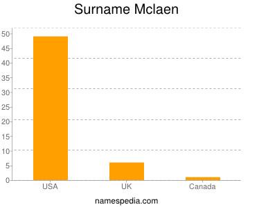 Surname Mclaen