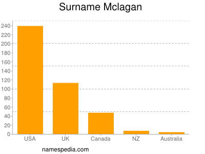 Surname Mclagan