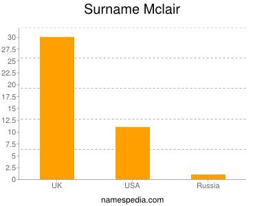Surname Mclair