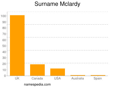 Surname Mclardy