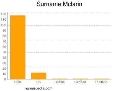 Surname Mclarin