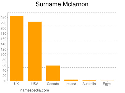 Surname Mclarnon