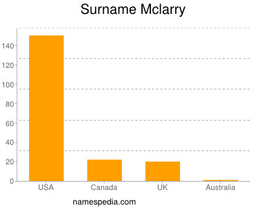 Surname Mclarry