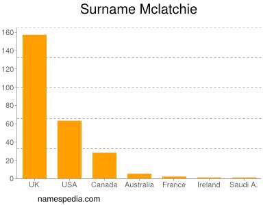 Surname Mclatchie
