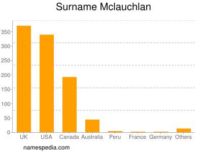 Surname Mclauchlan