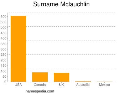 Surname Mclauchlin