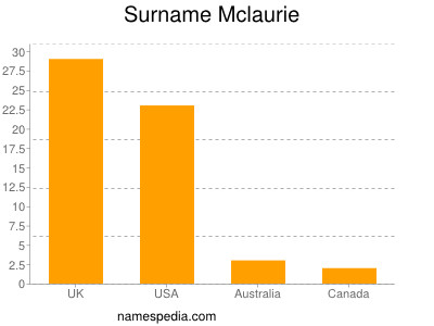 Surname Mclaurie