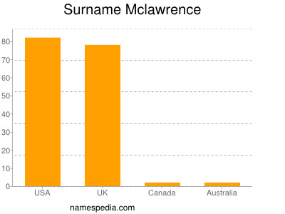 Surname Mclawrence