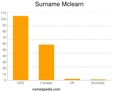Surname Mclearn