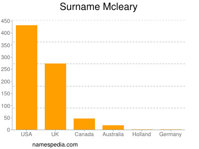 Surname Mcleary