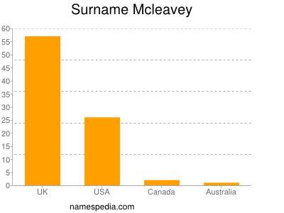 Surname Mcleavey