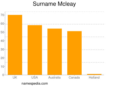 Surname Mcleay