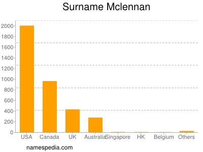 Surname Mclennan