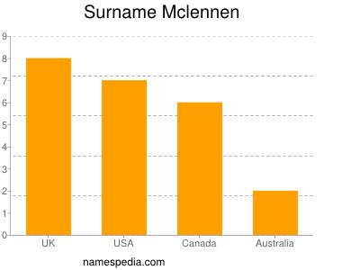 Surname Mclennen