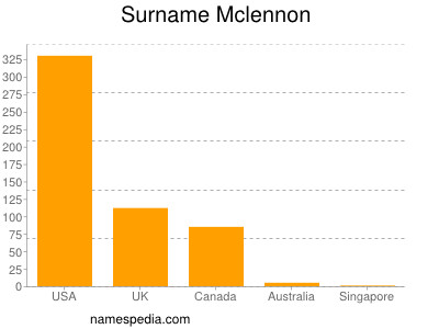 Surname Mclennon