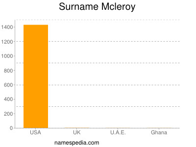 Surname Mcleroy