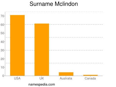 Surname Mclindon