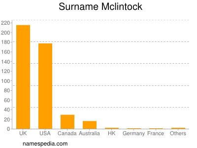 Surname Mclintock