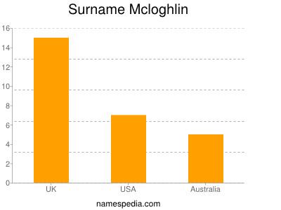 Surname Mcloghlin