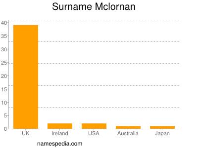 Surname Mclornan