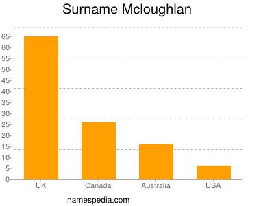 Surname Mcloughlan