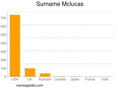 Surname Mclucas