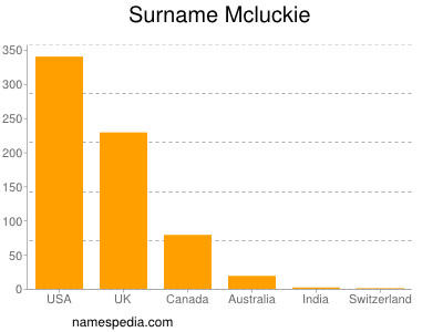 Surname Mcluckie