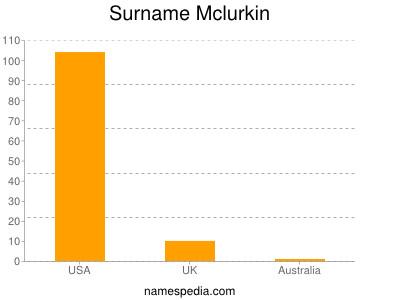 Surname Mclurkin