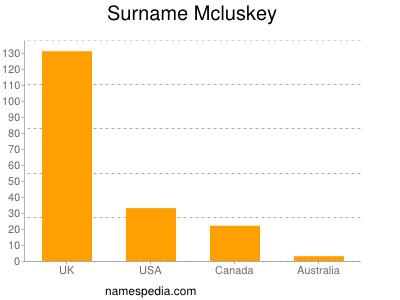 Surname Mcluskey