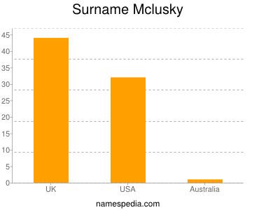 Surname Mclusky