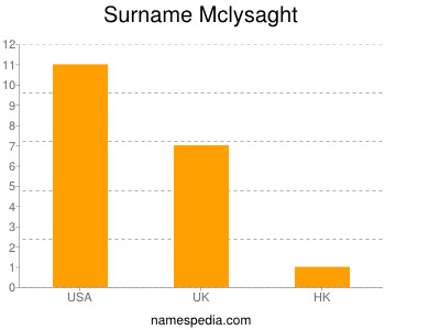 Surname Mclysaght