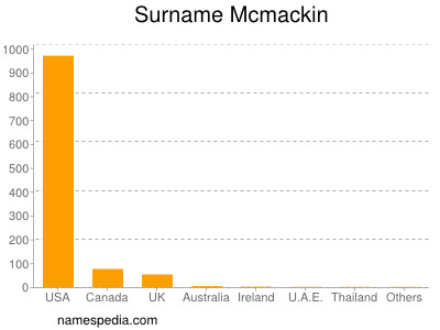 Surname Mcmackin