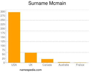 Surname Mcmain