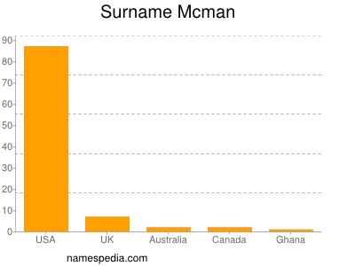 Surname Mcman