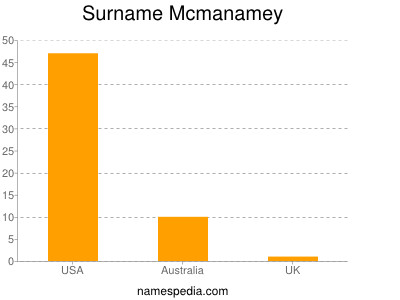 Surname Mcmanamey