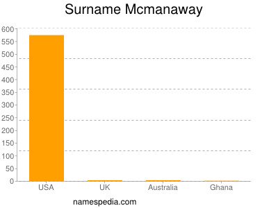 Surname Mcmanaway