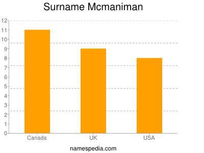 Surname Mcmaniman