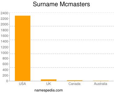 Surname Mcmasters