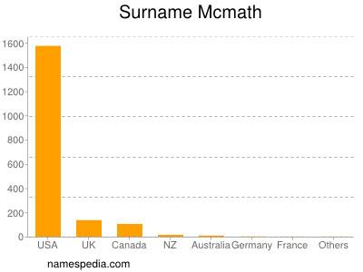 Surname Mcmath