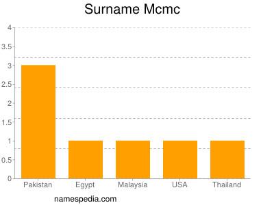 Surname Mcmc